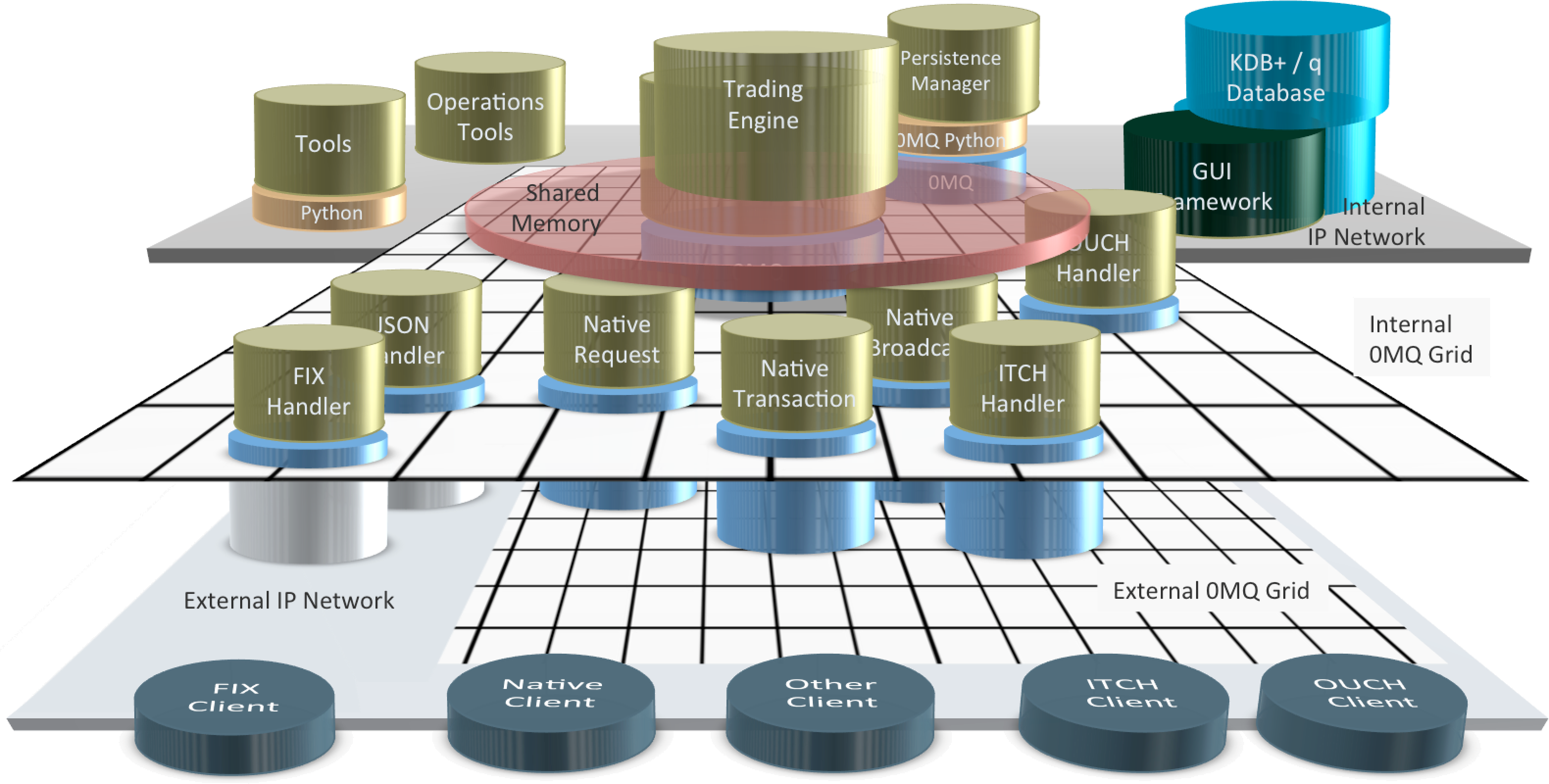 MarketGrid Architecture